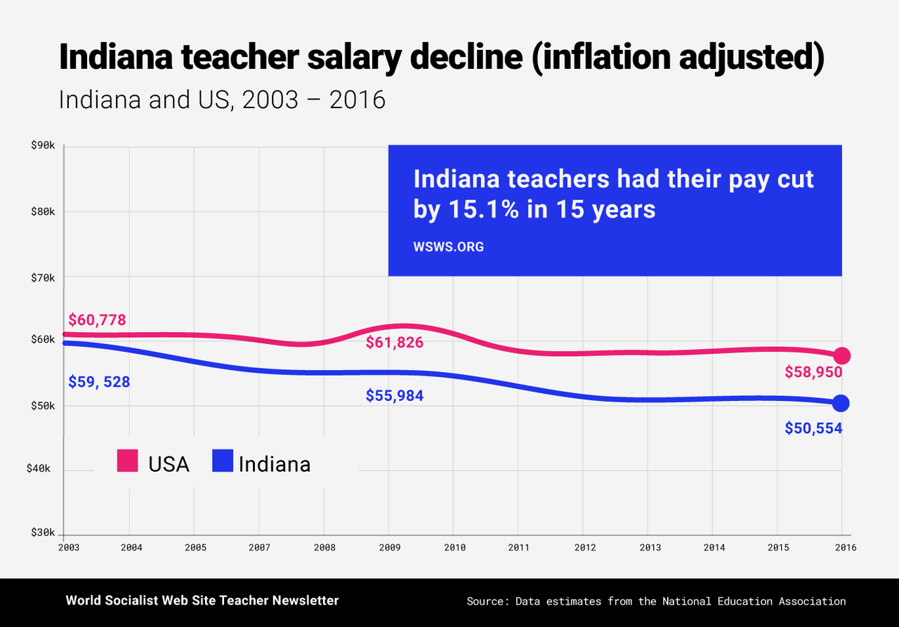 Indiana teacher salary decline