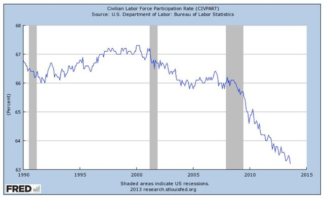 us labor force participation rate falls to lowest level since 1978 world socialist web site. Black Bedroom Furniture Sets. Home Design Ideas