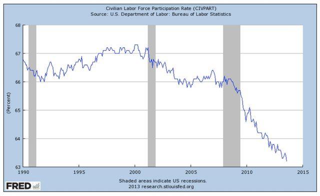 Us labor force participation rate falls to lowest level since 1978 world socialist web site - Us bureau labor statistics ...