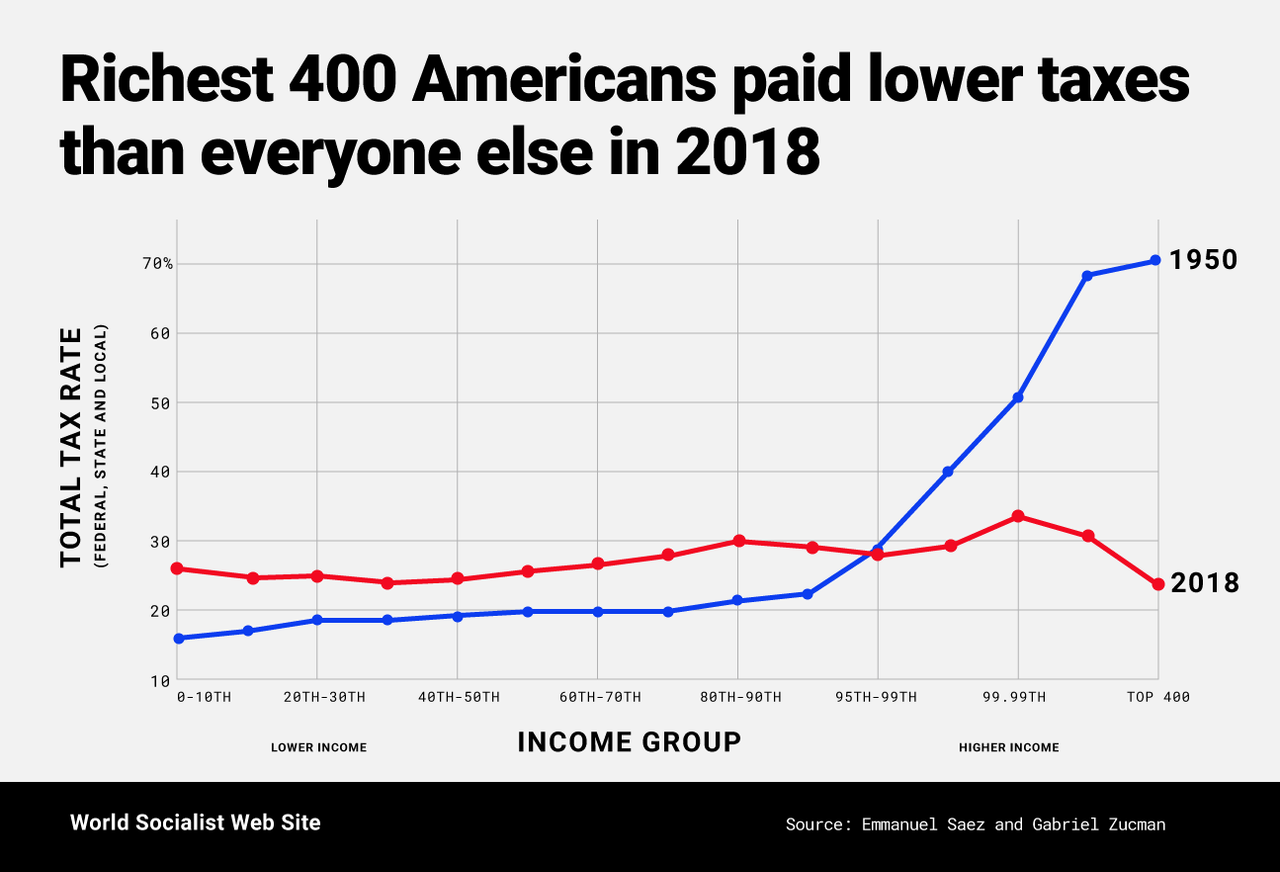 Richest 400 US Americans paid lower taxes than everyone else in 2018