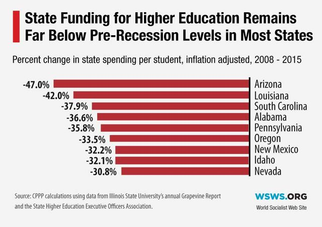state funding for higher education in us slashed by percent  state funding for higher education in us slashed by 20 percent since 2008 world socialist web site