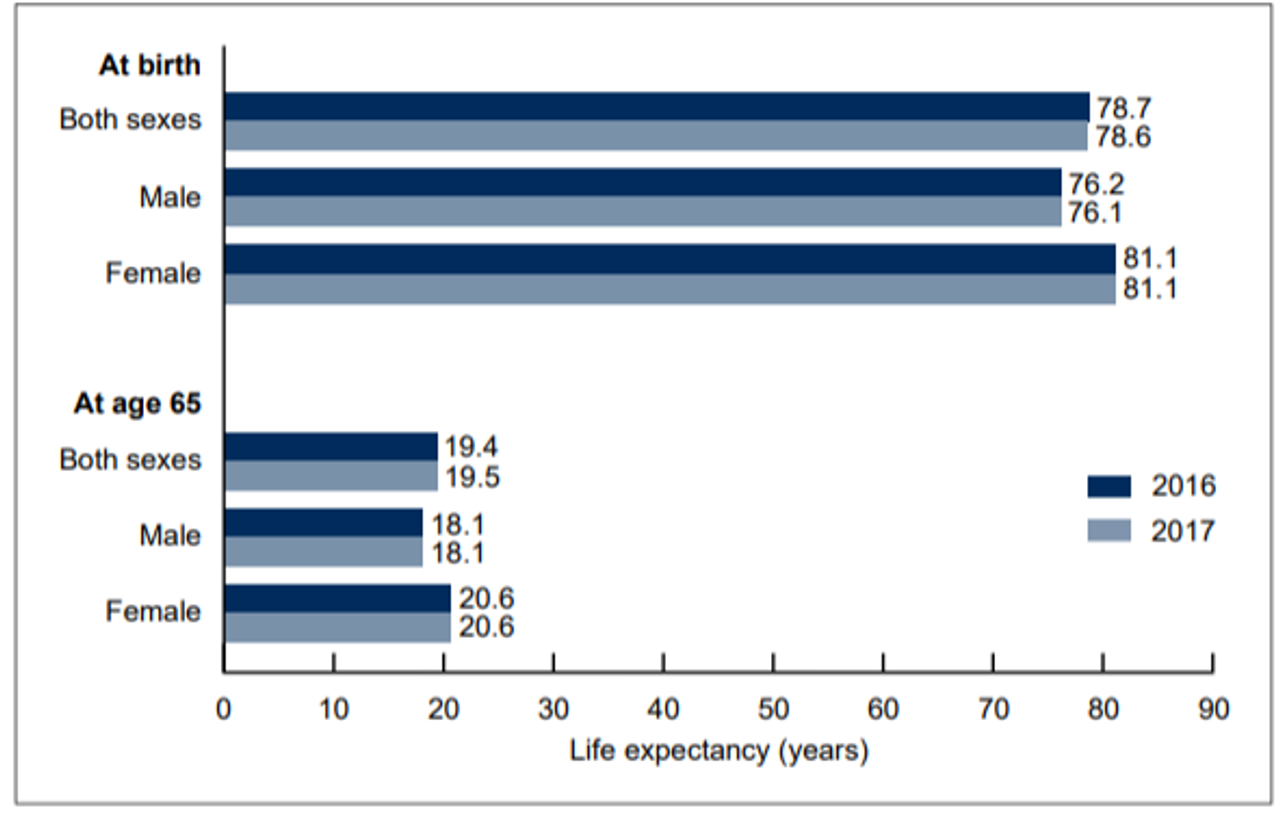 Life expectancy at selected ages, by sex: United States, 2016 and 2017