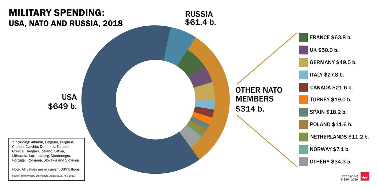 Military spending USA, NATO and Russia, 2018