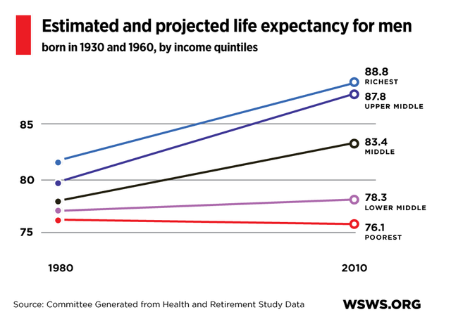 the worldwide issue of low life expectancy Despite these improvements, life expectancy is generally shorter in  addiction,  as well as an increase incidences of obesity and diabetes—issues that  on life  expectancy worldwide thanks to advances in medical research,.