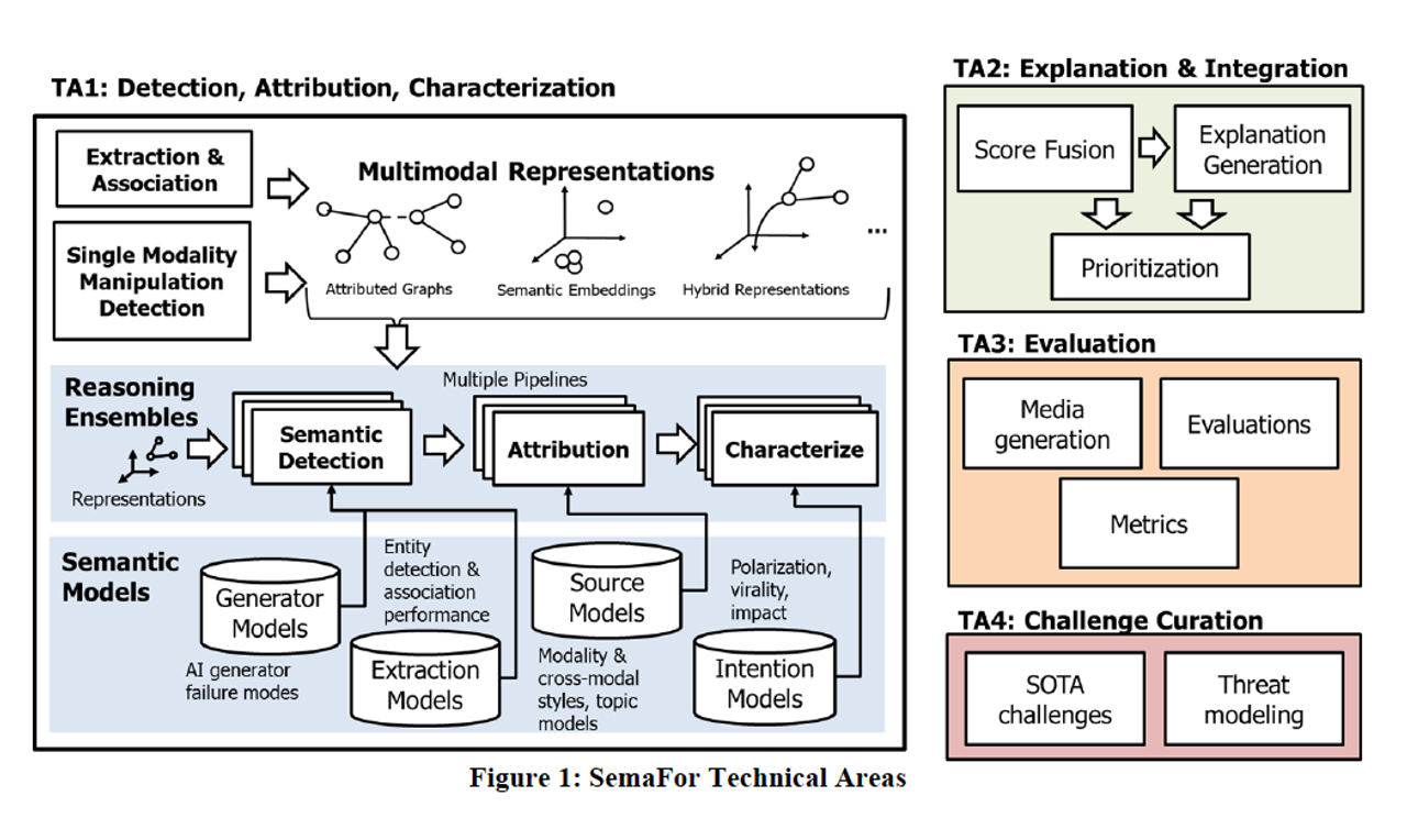 Diagram of the Semantic Forensics online censorship system sought by the United States Defense Department