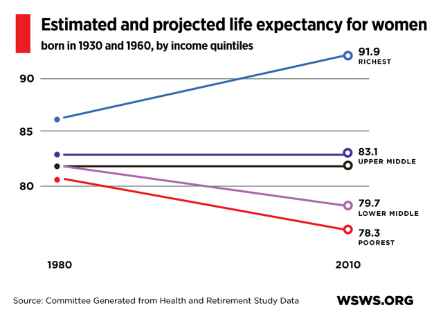 essay on low life expectancy People tend to have a longer life in western countries like israel where the average expectancy life is 81 years old, instead of zimbabwe, where the average expectancy life is 52 years old (cia, 2012) this essay will assess two solutions to low life expectancy in the developping world.