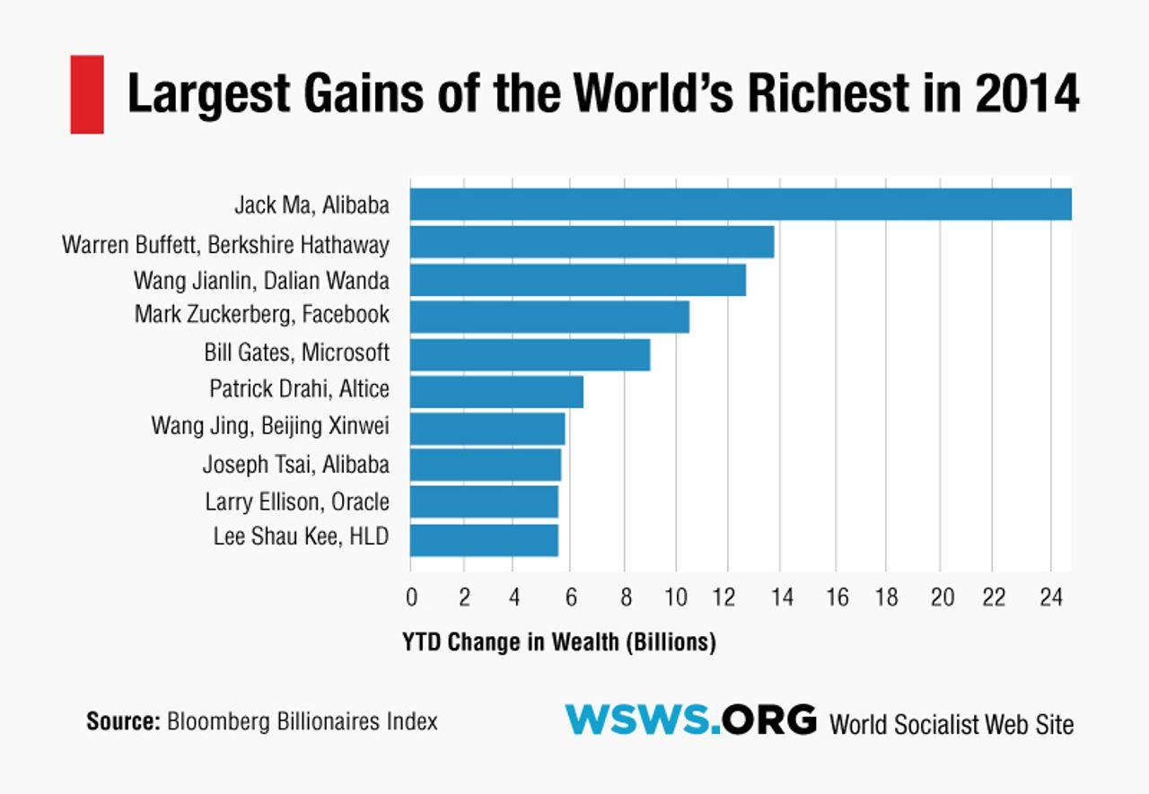 How billionaires got richer in 2014