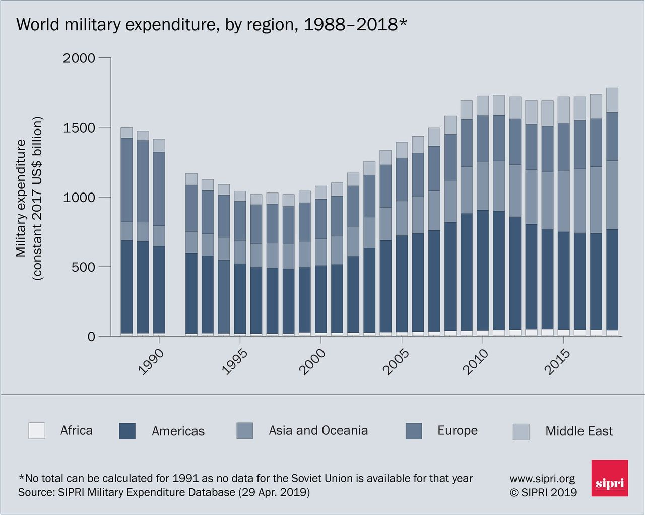 World military expenditure by region, 1988-2018