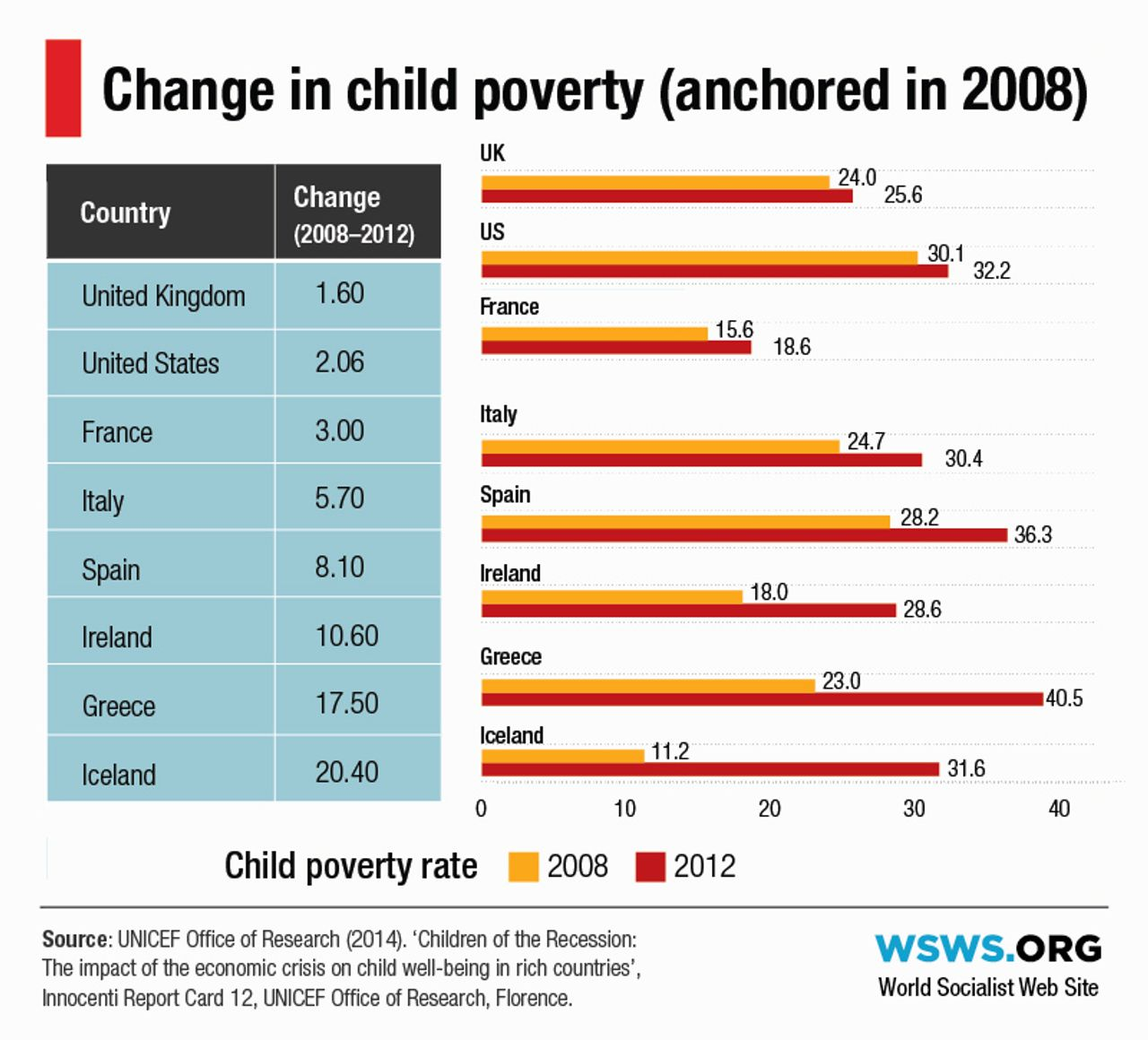 More child poverty