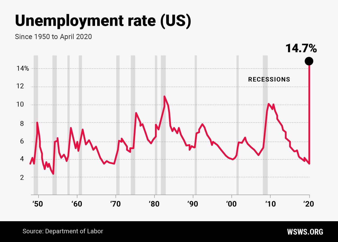 Usa Arbeitslose