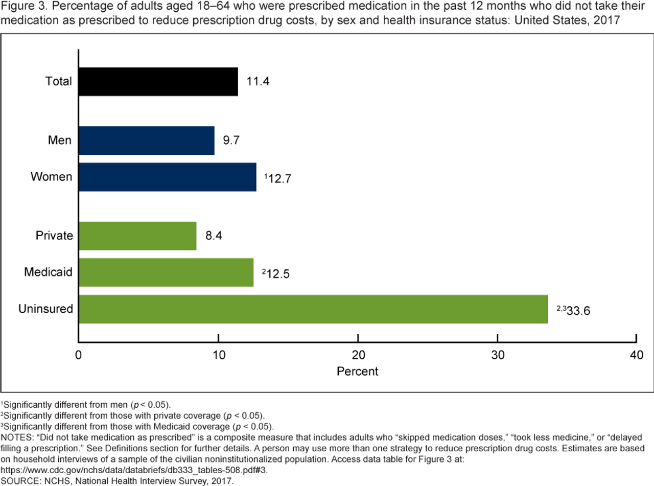 One-third of uninsured adults don't take drugs as prescribed due to cost