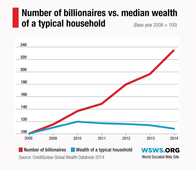 Richest one percent controls nearly half of global wealth ...