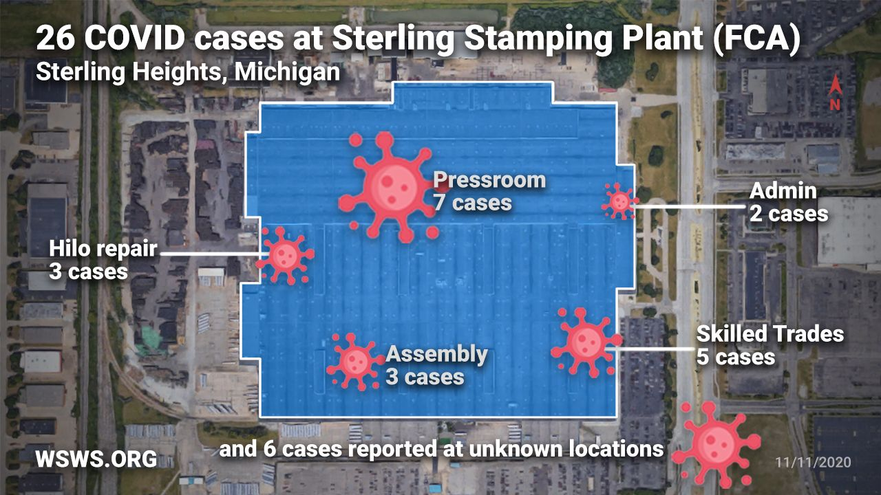 Coronavirus Spreading Out Of Control At Sterling Stamping Plant A Case Study Of Infections In The Us Auto Industry World Socialist Web Site