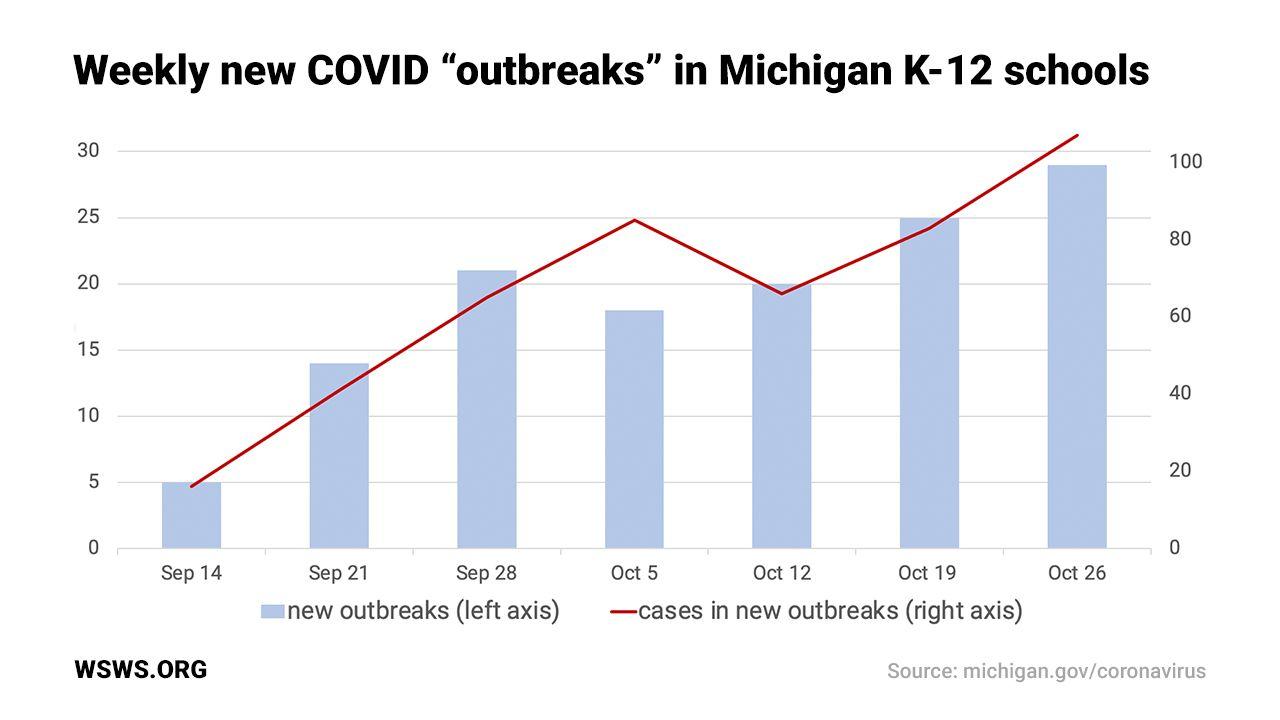 Twenty-nine outbreaks reported in K-12 schools as COVID-19 rips through Michigan
